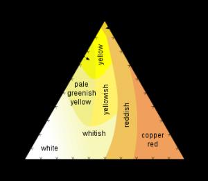 Goudlegeringen_kleurgrafiek