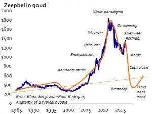 goud-zeepbel