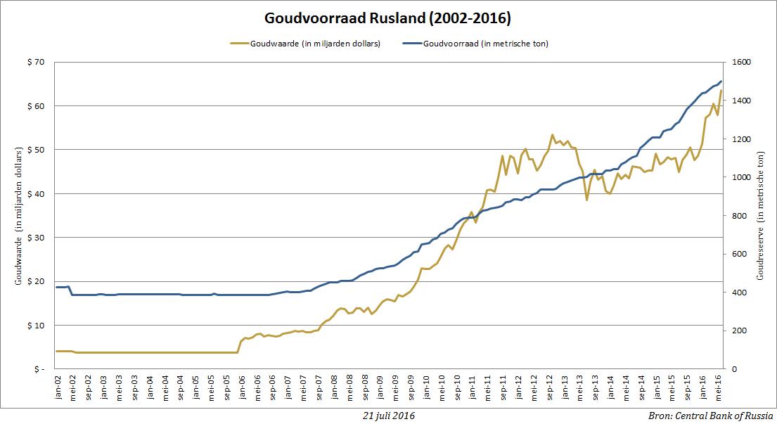 rusland-goudreserve-goudwaarde-jun16-bgp