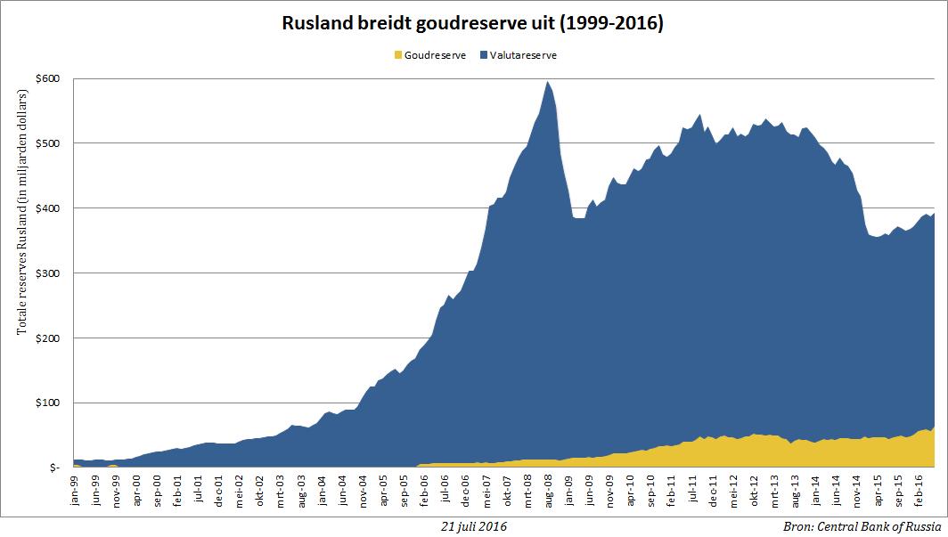 rusland-goudreserve-jun2016-bgp