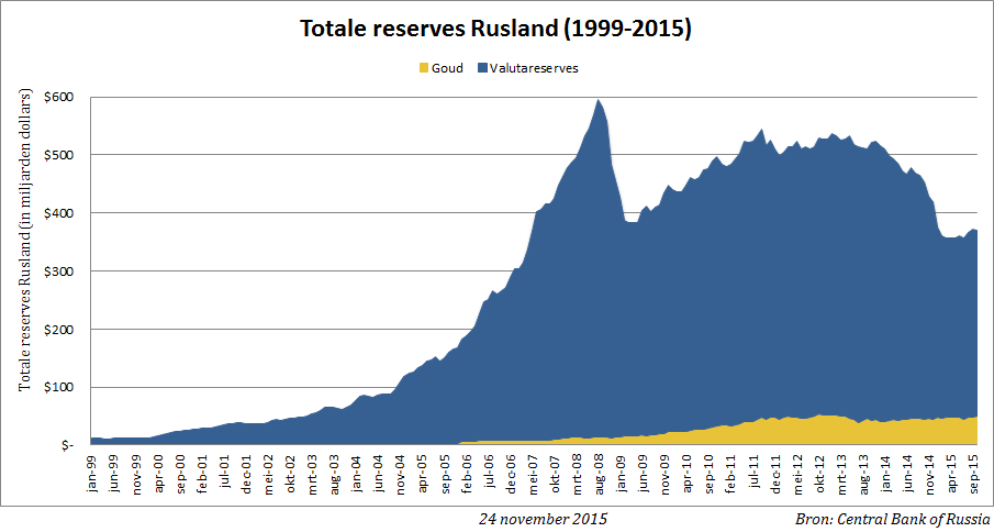 valuta-goud-reserve-rusland-oct15