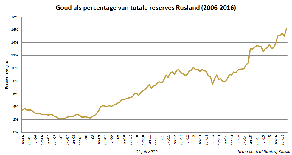 goud-percentage-reserves-jun16-bgp